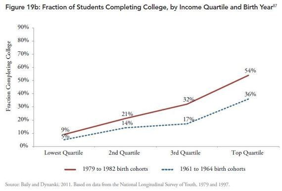 The Miserable Odds of a Poor Student Graduating From College (in 2 Graphs)
