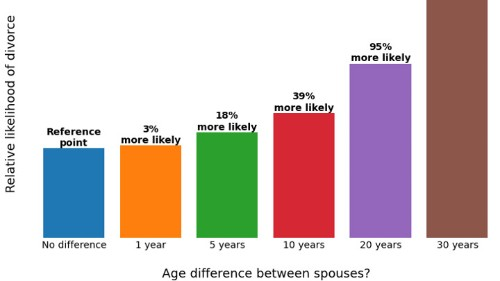 For a Lasting Marriage, Marry Someone Your Own Age