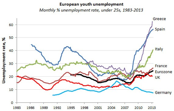 Europe's Record Youth Unemployment: The Scariest Graph in the World Just Got Scarier