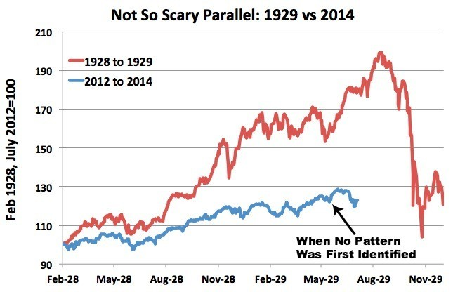 That Viral Chart Predicting Another 1929 Stock-Market Crash? It's Absurd