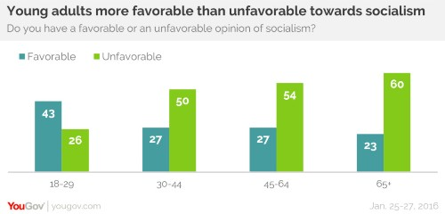 Survey Asks Voters if They Hold 'Favorable or Unfavorable Opinion of Socialism' — See How Young People Answer