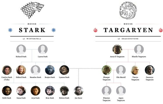 Jon Snow Finally Knows Something. Here's How It Will Affect <em>Game of Thrones'</em> Ultimate Endgame