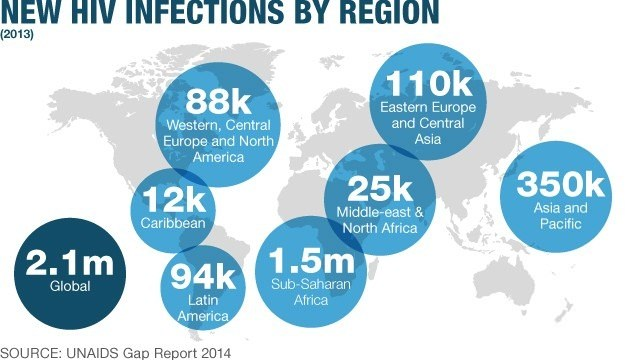 Are we on the road to an HIV vaccine?