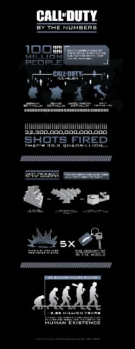 An audience of 100 million gamers has fired over 32 quadrillion shots in Call of Duty (infographic)