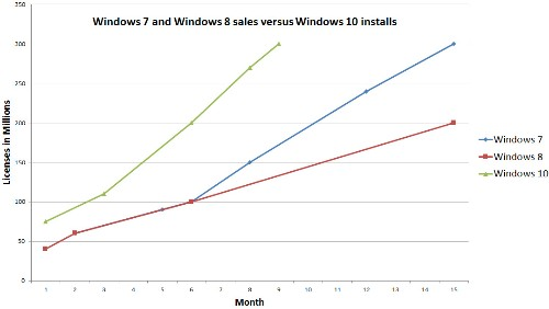 Windows 10 hit 300 million devices 6 months faster than Windows 7