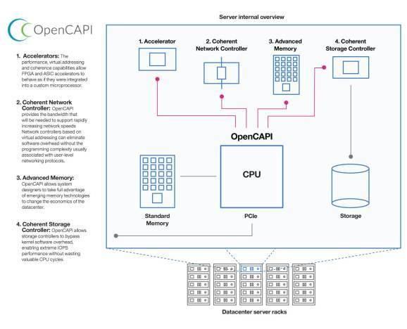AMD, Dell EMC, Google, HPE, IBM, Mellanox, Micron, Nvidia, Xilinx launch OpenCAPI Consortium