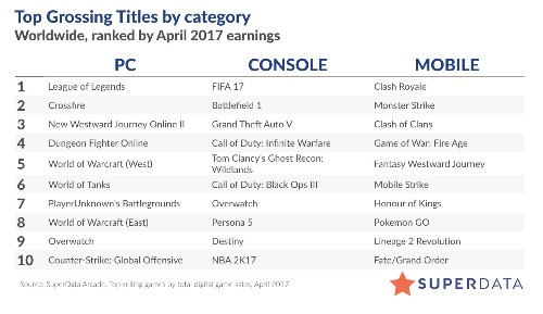 SuperData: Digital gaming hit $7.7 billion in April