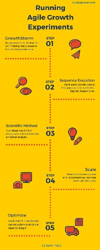 A step-by-step guide to agile growth experiments