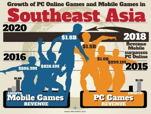 Southeast Asia's PC online and mobile game revenue to more than double to $3.3 billion by 2020