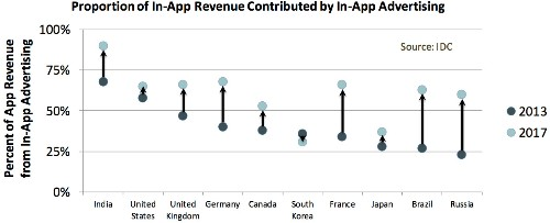 Mobile app monetization: Freemium is king, but in-app ads are growing fast