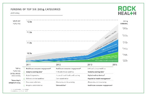 2014 digital health investment exceeded total of three previous years combined, Rock Health says
