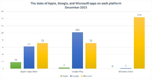How Apple, Google, and Microsoft used each others' app stores in 2015