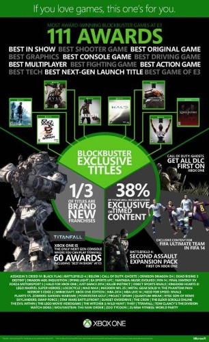 Microsoft reveals the exclusive-filled Xbox One game lineup (infographic)