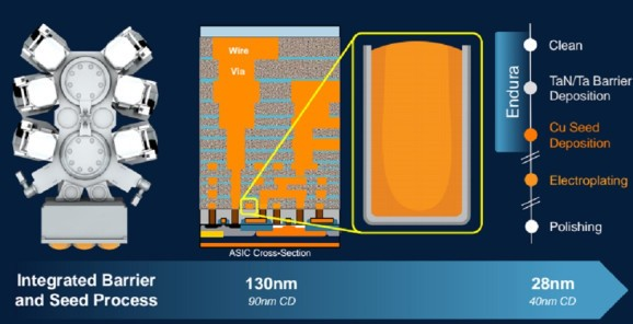 Cobalt saves the day in Applied Materials' breakthrough chip manufacturing tool