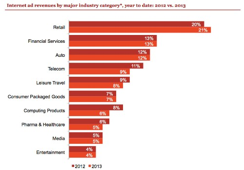 Digital advertising hits $43B, passing broadcast TV for the first time ever