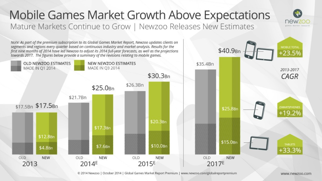 Mobile games to overtake console revenues in 2015 — and Apple's revenue could double Nintendo's