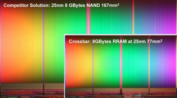 Crossbar says it will kill the $60B flash memory market with Resistive RAM, which stores a terabyte on a chip