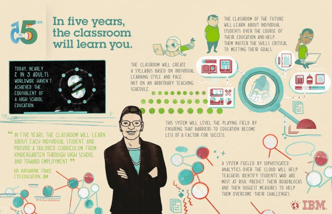 IBM reveals its top five innovation predictions for the next five years