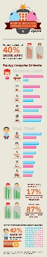Battle of the mobile sexes: Women install 40% more apps, spend 87% more than men