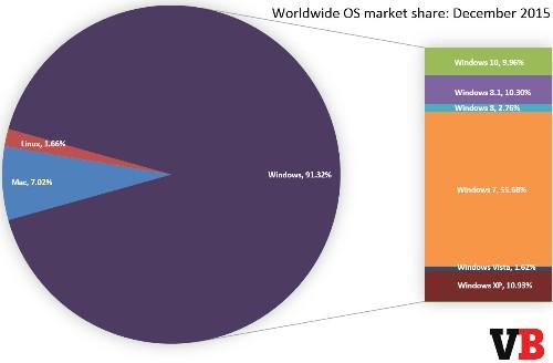 Windows 10 ends 2015 under 10% market share