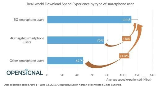 Opensignal: Early 5G delivers 112Mbps average and 988Mbps peak speeds