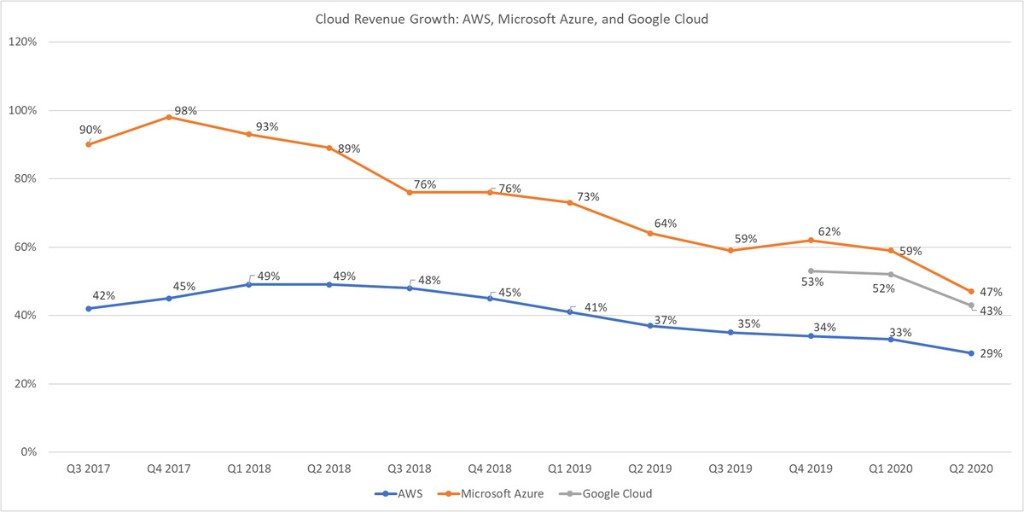ProBeat: Slowing AWS, Microsoft Azure, and Google Cloud revenue growth is a good thing