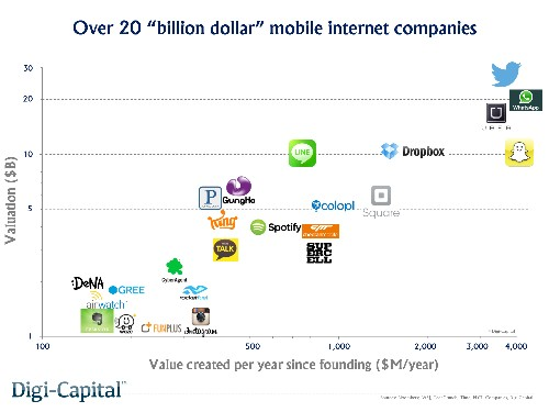 There are now at least 25 billion-dollar mobile internet companies