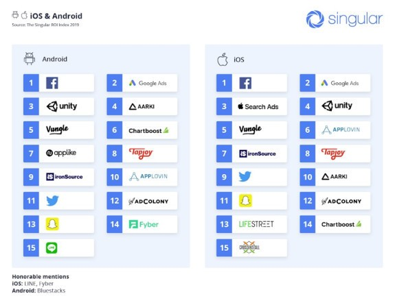 Singular study reveals top mobile ad networks for return on investment