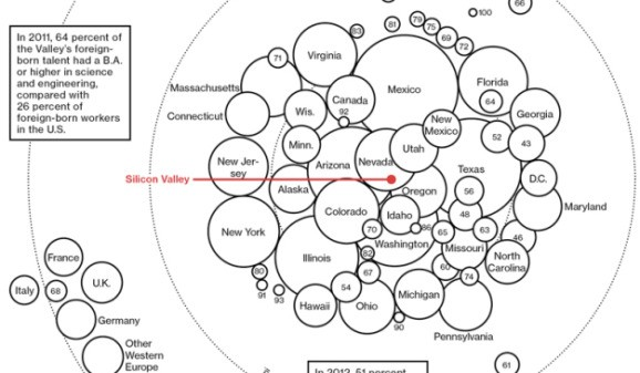 This map reveals exactly where Silicon Valley gets its talent