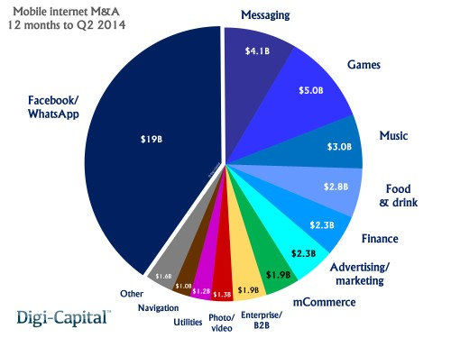 Mobile Internet investment explosion: $47B in M&A plus $14B in investments