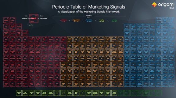 Origami launches the periodic table of marketing to make sense of big data chaos