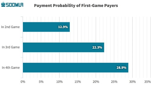 Players who buy once are six times more likely to buy again in mobile games