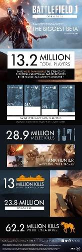 Battlefield 1's open beta attracted 13.2 million players