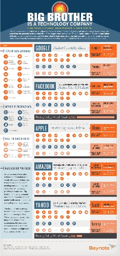 How Google, Yahoo, Apple, Facebook, and Amazon track you (infographic)