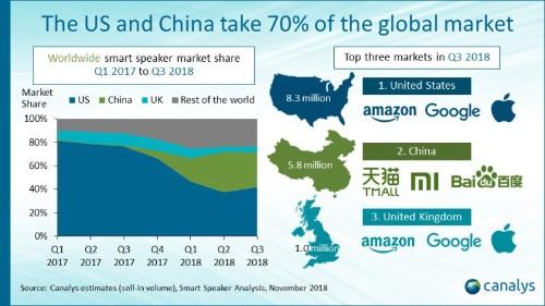 Canalys: Amazon retook smart speaker crown from Google in Q3 2018