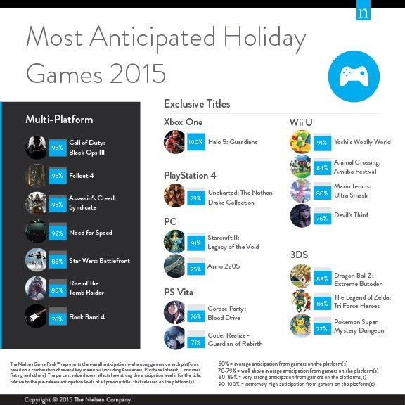 Nielsen predicts the top-selling games of holiday 2015