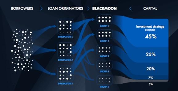 Lending platform Blackmoon raises $2.5 million in new funding