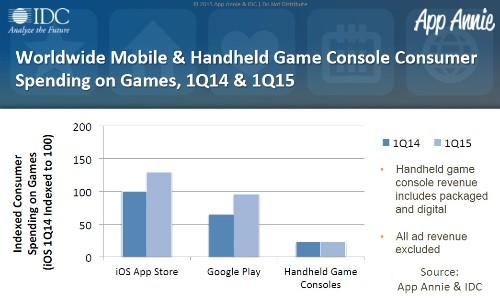 3 out of 4 smartphones and tablets used for gaming are Android