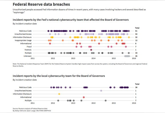Federal Reserve Bank was hacked more than 50 times between 2011 and 2015