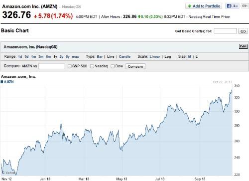Do profits matter? The curious case of Amazon.com