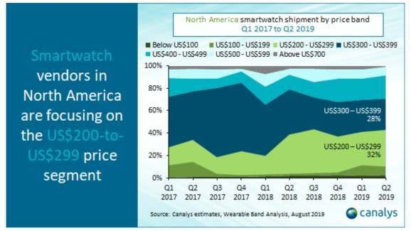 Canalys: Wearables have a $200-$399 sweet spot, led by Apple Watch