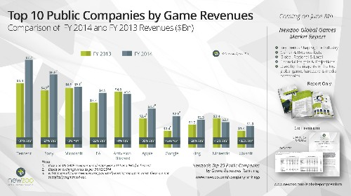 Gaming's top 25 public companies generated $54.1B in revenue last year