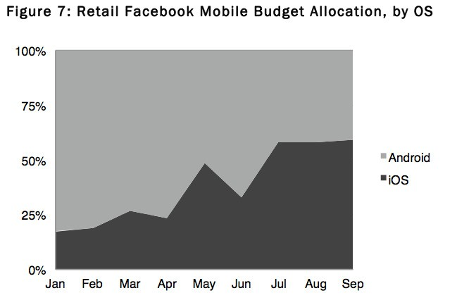 Facebook ad profit a staggering 1,790% more on iPhone than Android