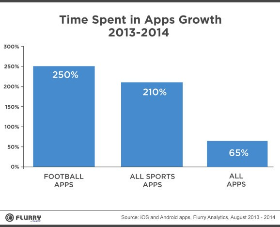 Sports apps are on the rise, and that may make TV broadcasters worry