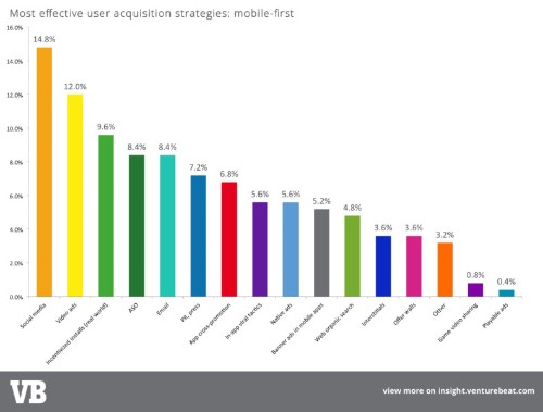 Mobile user acquisition: what's really working (and, separating hype from truth)