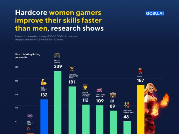 Women are better at improving at Dota 2 than men
