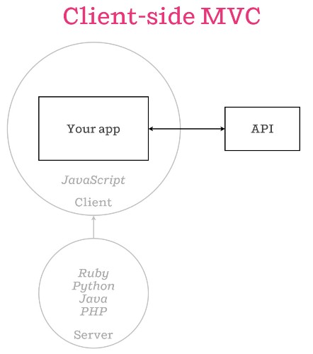 The future of web apps is — ready? — isomorphic JavaScript