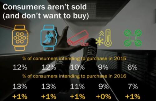 Consumers hit gadget-overload in 2016