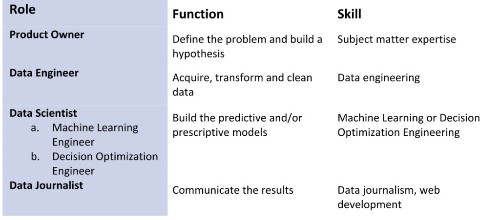 How IBM builds an effective data science team