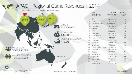 Gamer globe: The top 100 countries by 2014 game revenue